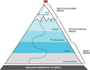 Maslows Hierachy Money Pyramide