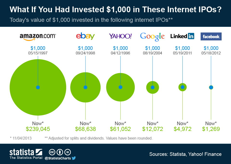 Start investing in Amazon, Google, Facebook, Linkedin
