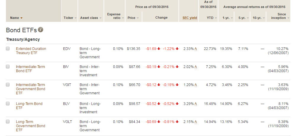 Vanguard Bond ETFs