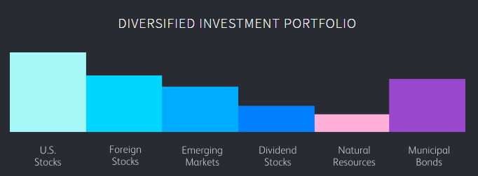 wealthfrontdiversifiedinvestmentportfolio