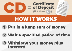 CD-s Certificate of Deposit